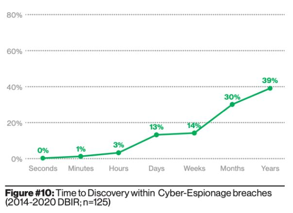 Cyber Espionage Discovery Time