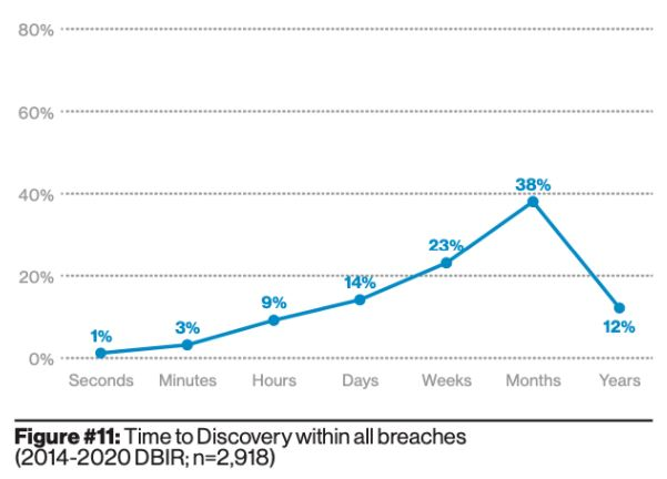Cyber Threat Discovery Time